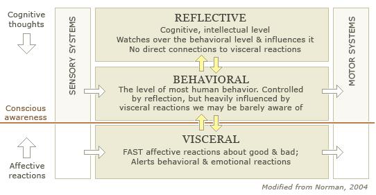 visceral_behavioral_reflective_2