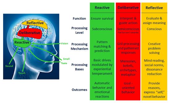 visceral_behavioral_reflective_3