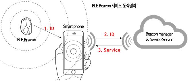 비콘개요_LG CNS