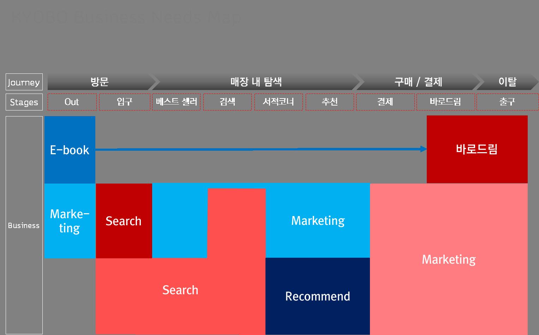 KYOBO Business Needs Map