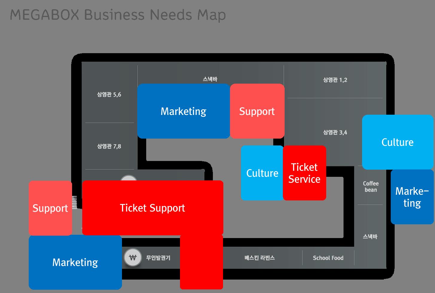 MEGABOX Business Needs Map