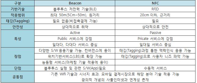 NFC 비교