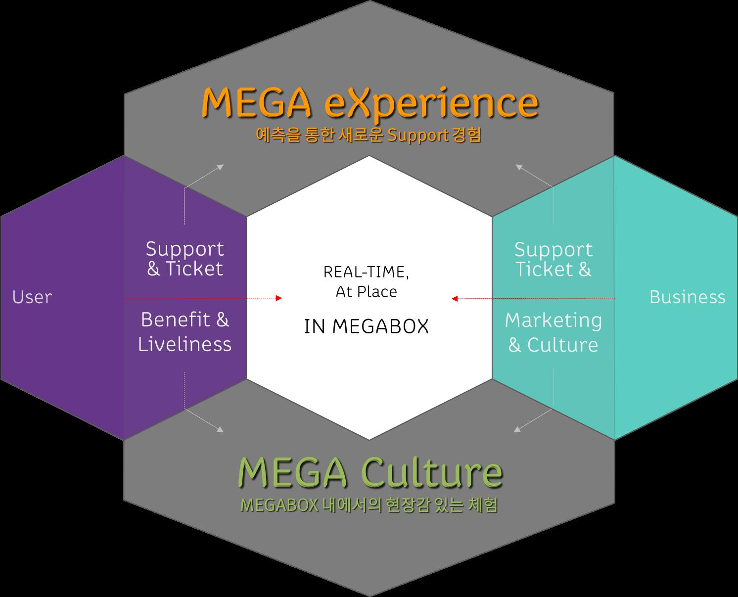 SK Beacon_Megabox_concept