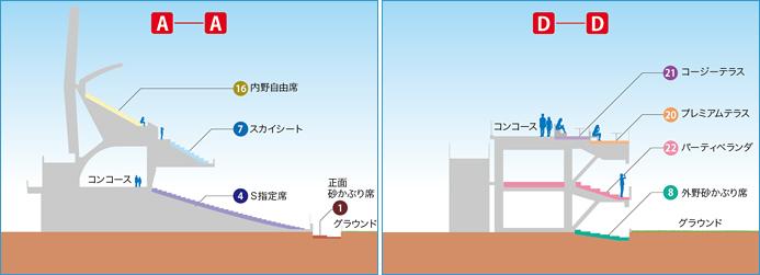 마쓰다 스타디움의 단면도. 'コンコース'라고 쓰여 있는 부분이 콘코스 통로다. (좌-1루측 내야, 우- 3루측 외야)  출처 : 히로시마 도요 카프 공식 홈페이지