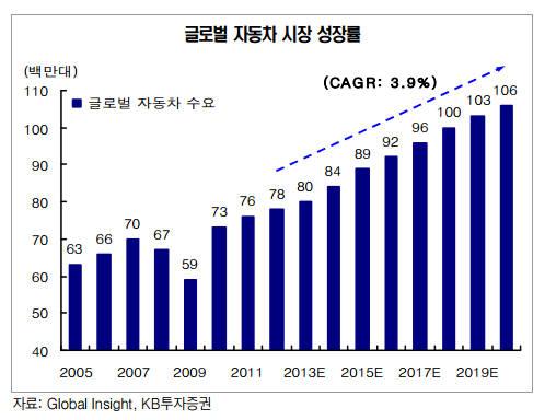 전세계 차량 판매 순위